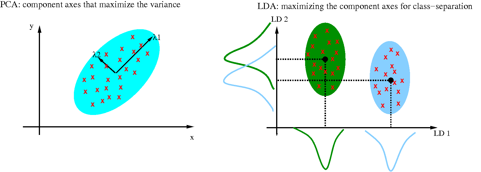 Using Linear Discriminant Analysis (LDA) for data Explore: Step by