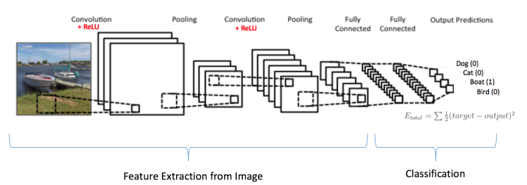 Use of convolutional neural network for image classification | Blog
