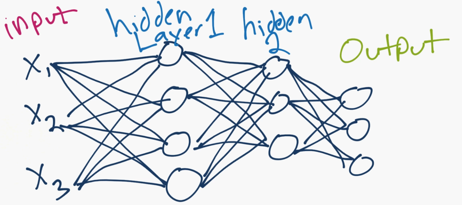 artificial-neural-network-model.png